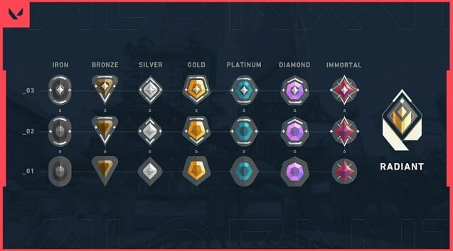 How Ranked Works In Valorant - List of ranks