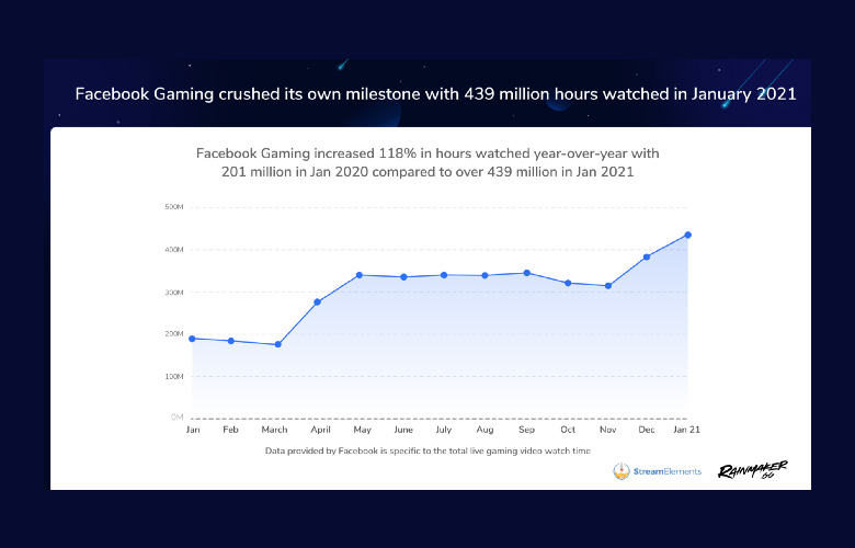 Facebook Gaming — January 2021 Hours Watched