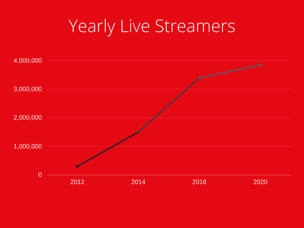 Graph For Yearly Live Streaming Statistics