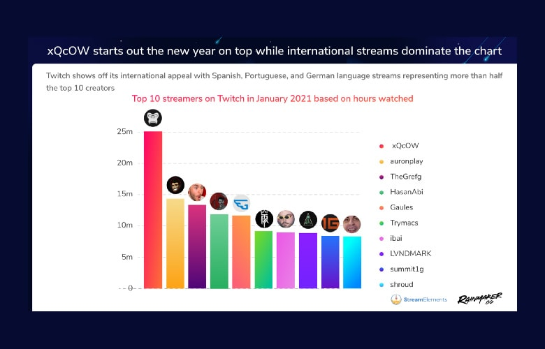 Twitch — Top 10 Streamers in January 2021 Based on Hours Watched